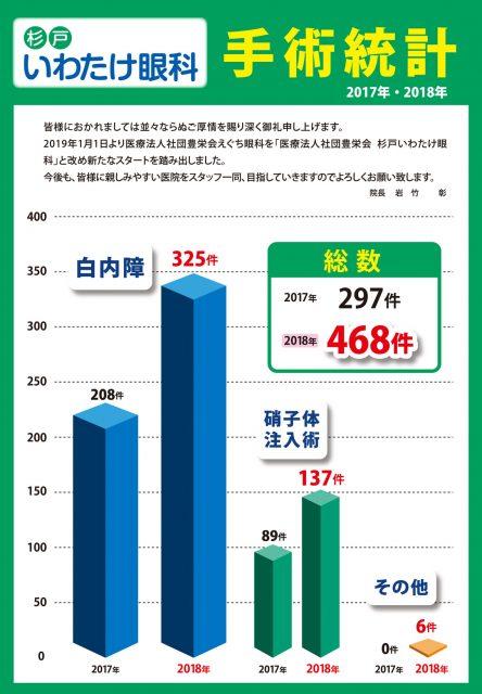 手術統計2018